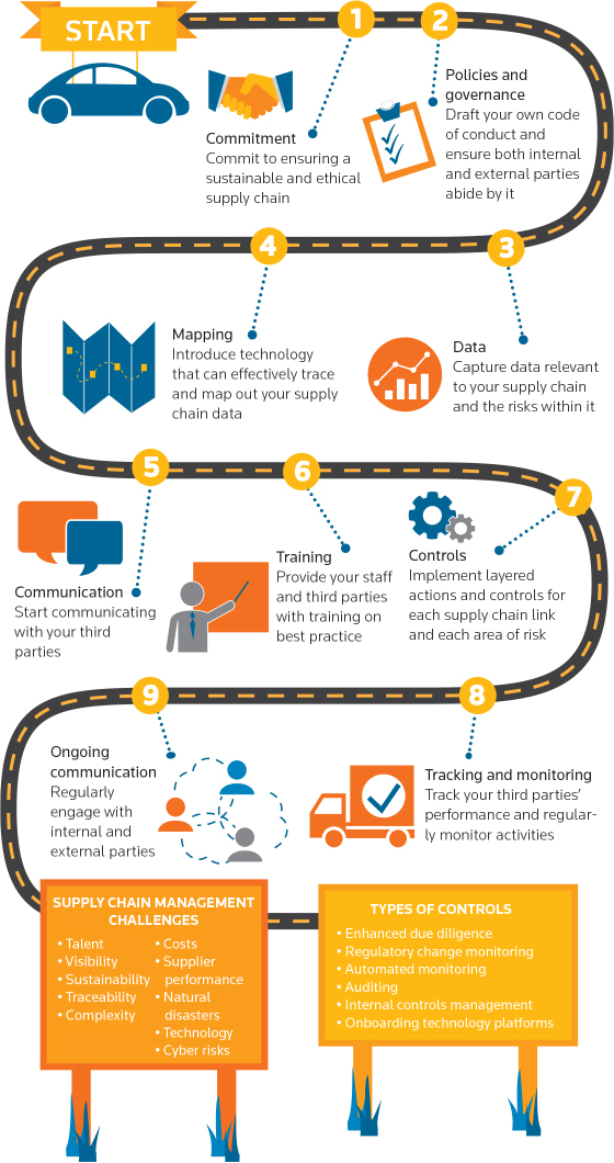 Manage Supply Chain Risk | Thomson Reuters Annual Report 2015